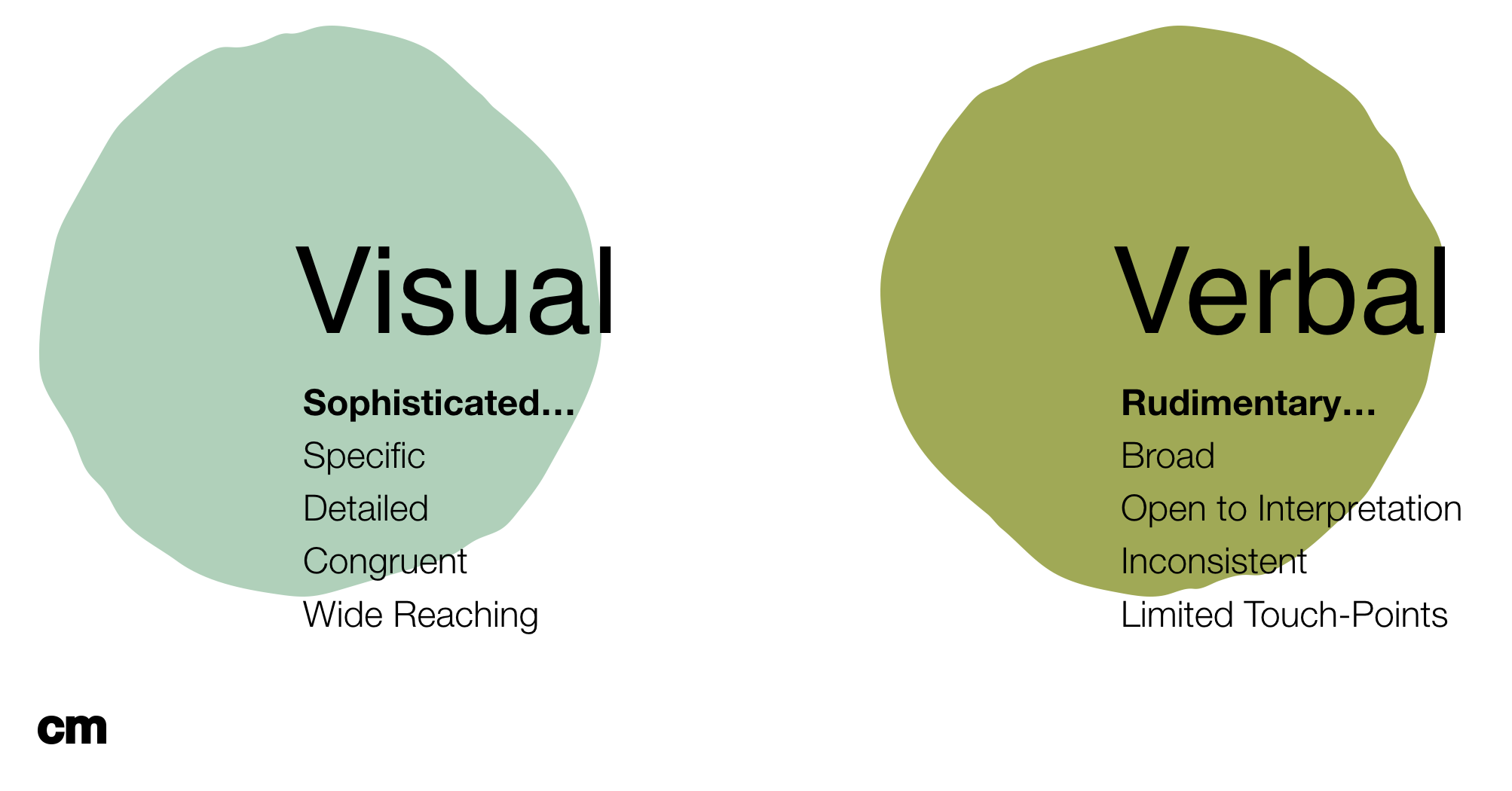 Visual vs Verbal Branding