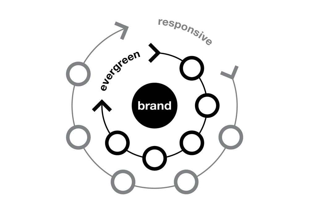 cm_brand_ecosystem_diagram-01-1